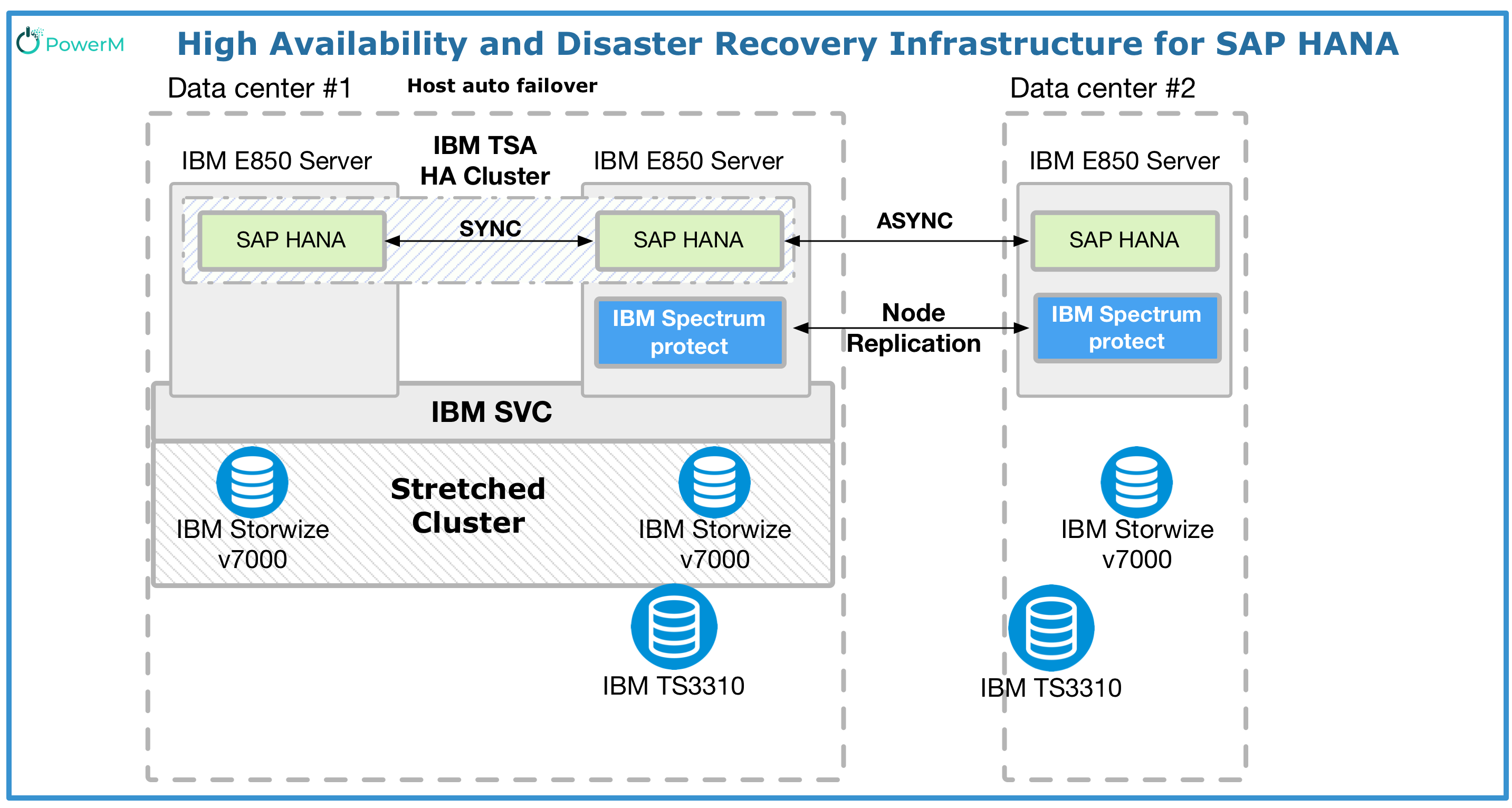 High Availability And Disaster Recovery Infrastructure For