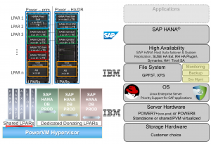 High Availability and Disaster Recovery Infrastructure for SAP HANA